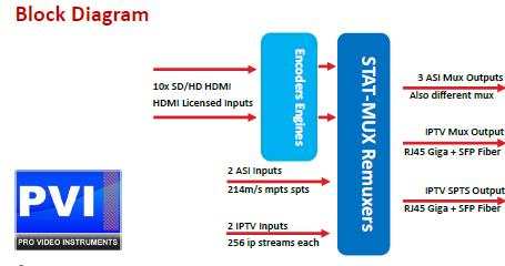 HDMI Encoders